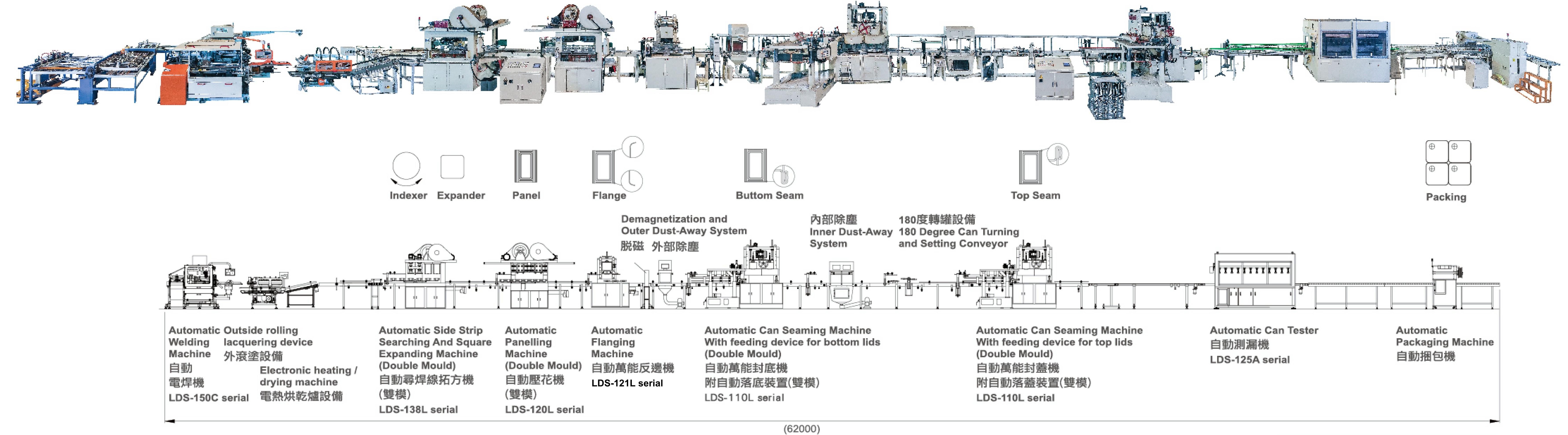 Lin Der Shen Welding Process Flow Diagram Chart Can
